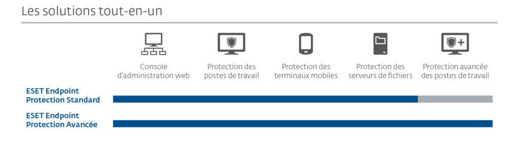 ESET protect essential On-Premise (1 an 5 postes)