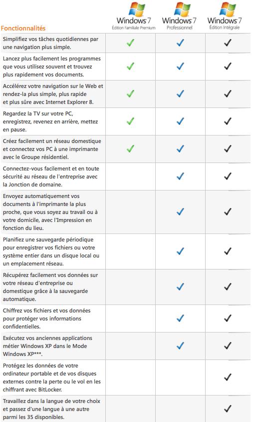 tableau comparatif versions d'édition Windows 7