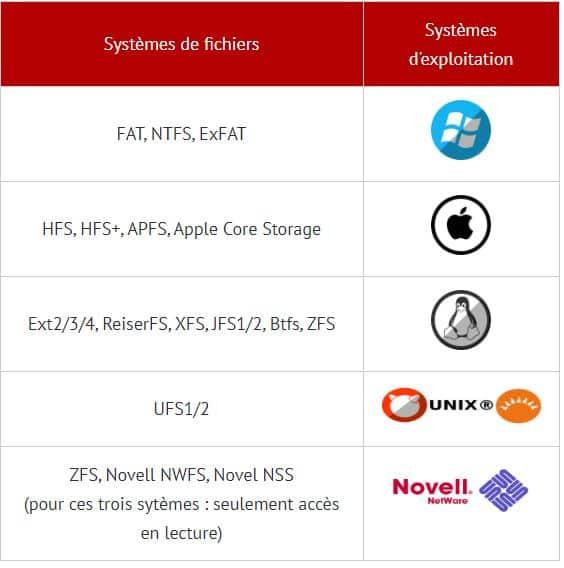 HEXASCAN Expert supporte les systèmes de fichier